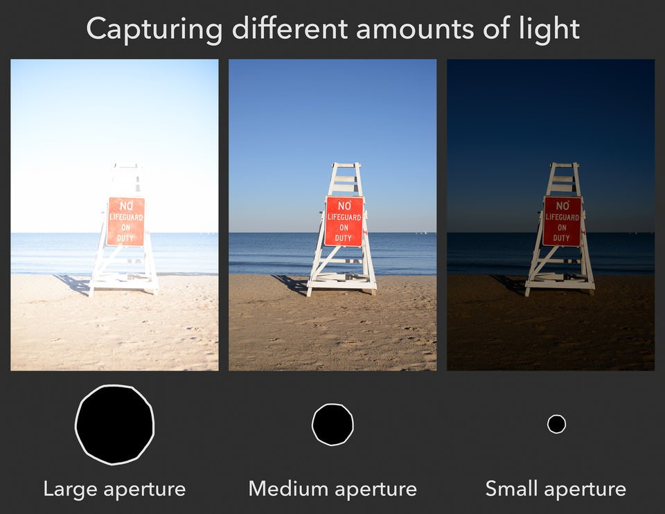 Different amounts of light as aperture size changes