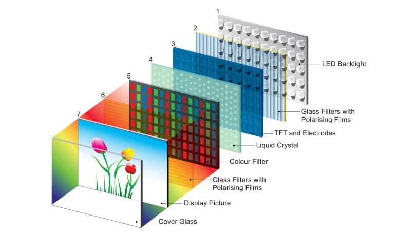 LED display anatomy diagram.