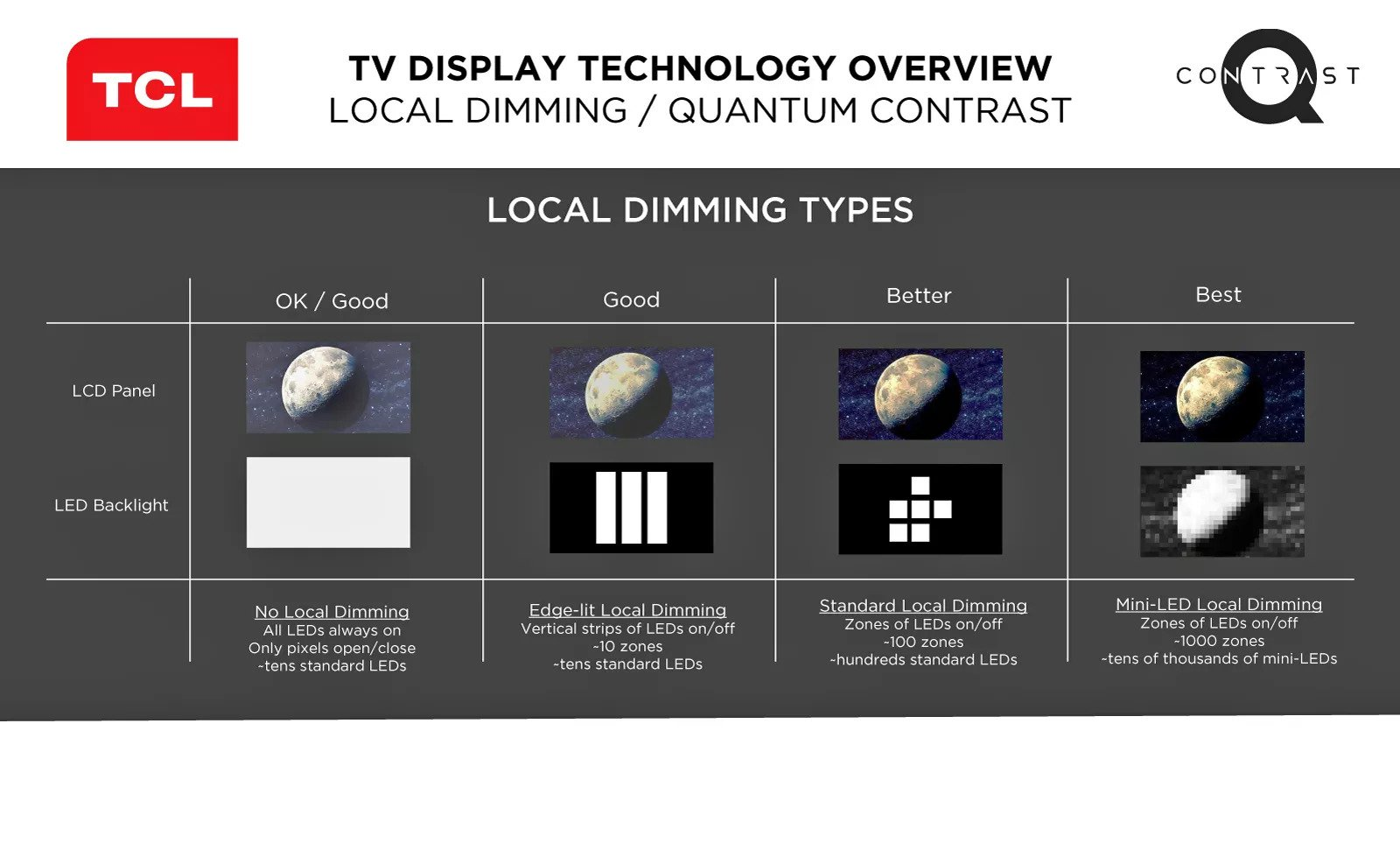 Local Dimming functioning explanation. Types of Local dimming.
