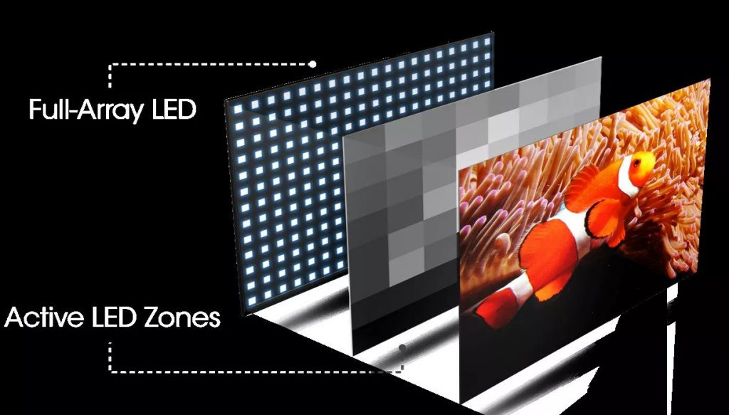 Vizio's Full-Array Local dimming. A useful feature for Mini-LED iPads and MacBooks.