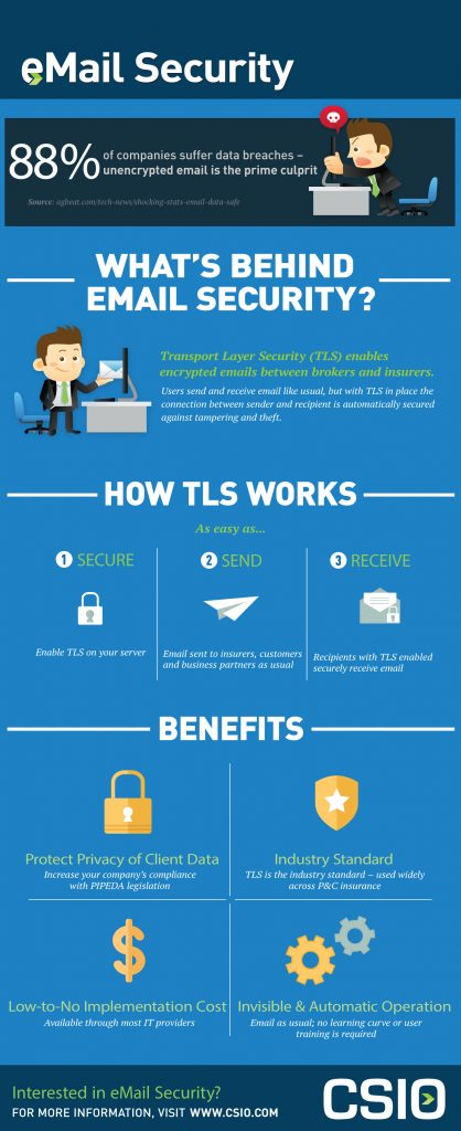 CSIO Email Security Infographic