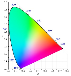 DCI-P3 Color Gamut Chromaticity Diagram.