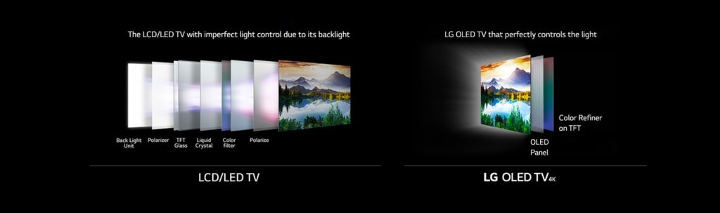 LG's comparison of OLEDs vs LCDs.