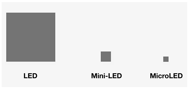 Size comparison between LED, Mini-LED, and Micro-LED