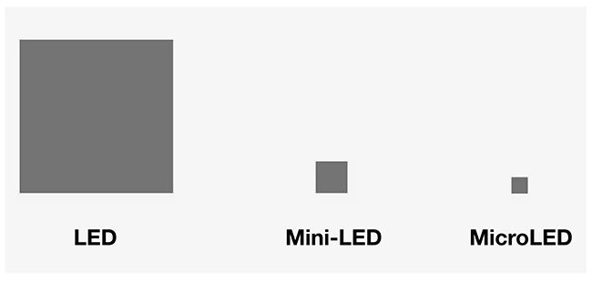 Mini LED Pixel Size