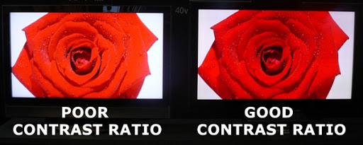 Difference between a good contrast ration and a poor one.