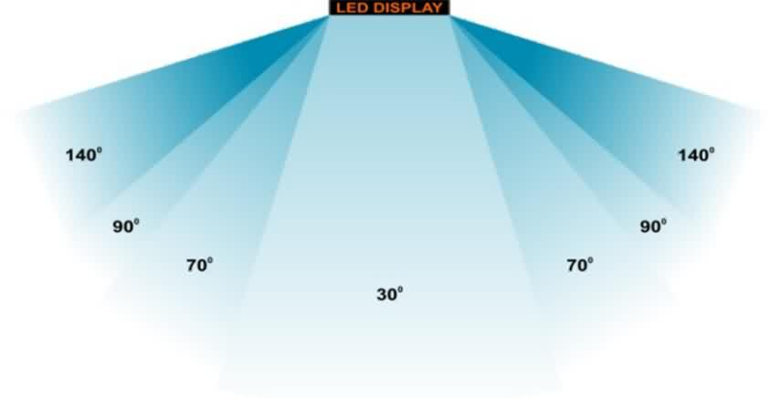 Different viewing angles used for the Mini-LED vs OLED comparison.