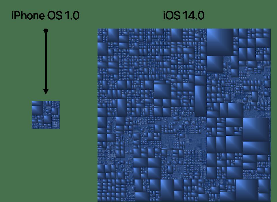 Compare iOS1 iOS14