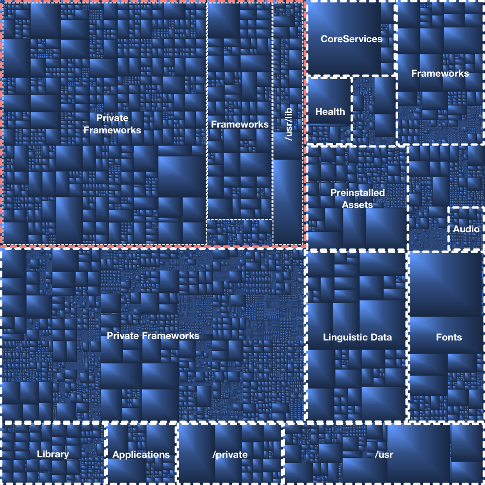 iOS14 structures