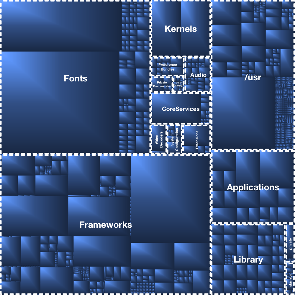 iOS1 structures