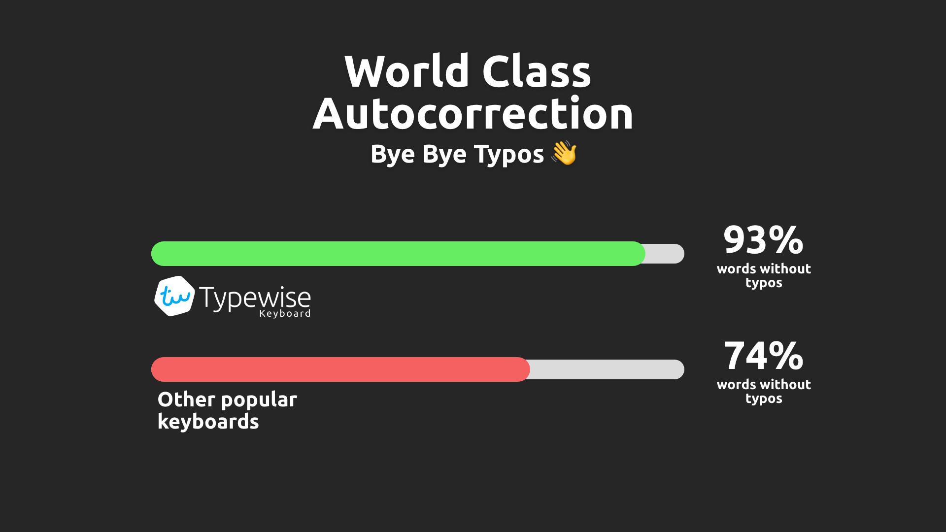 Typewise 2