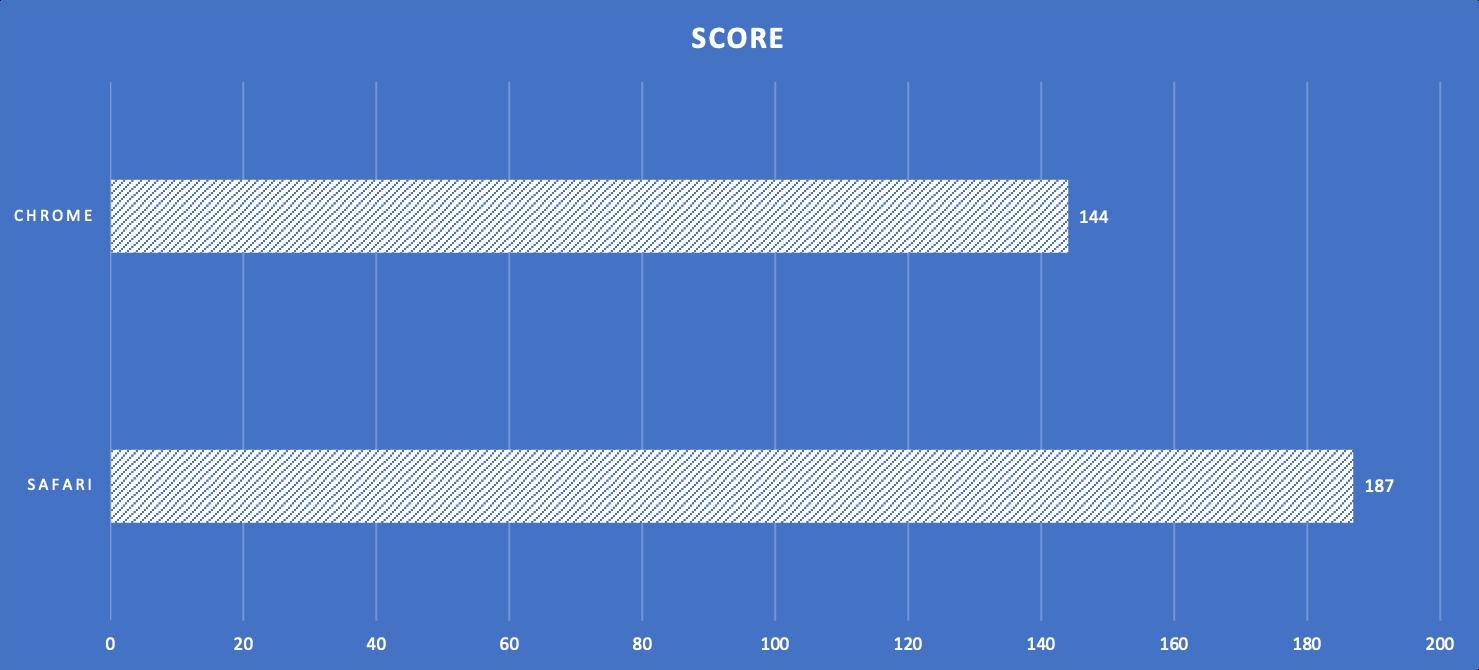 JetStream Benchmark Results