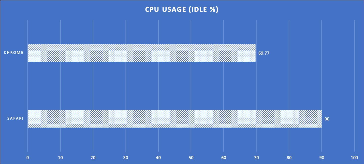 Test 1 CPU Usage