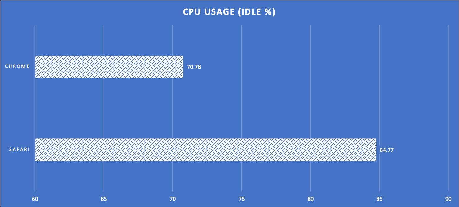 Test 2 CPU Usage