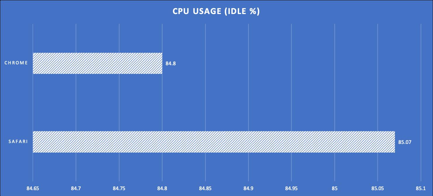 Test 3 CPU Usage