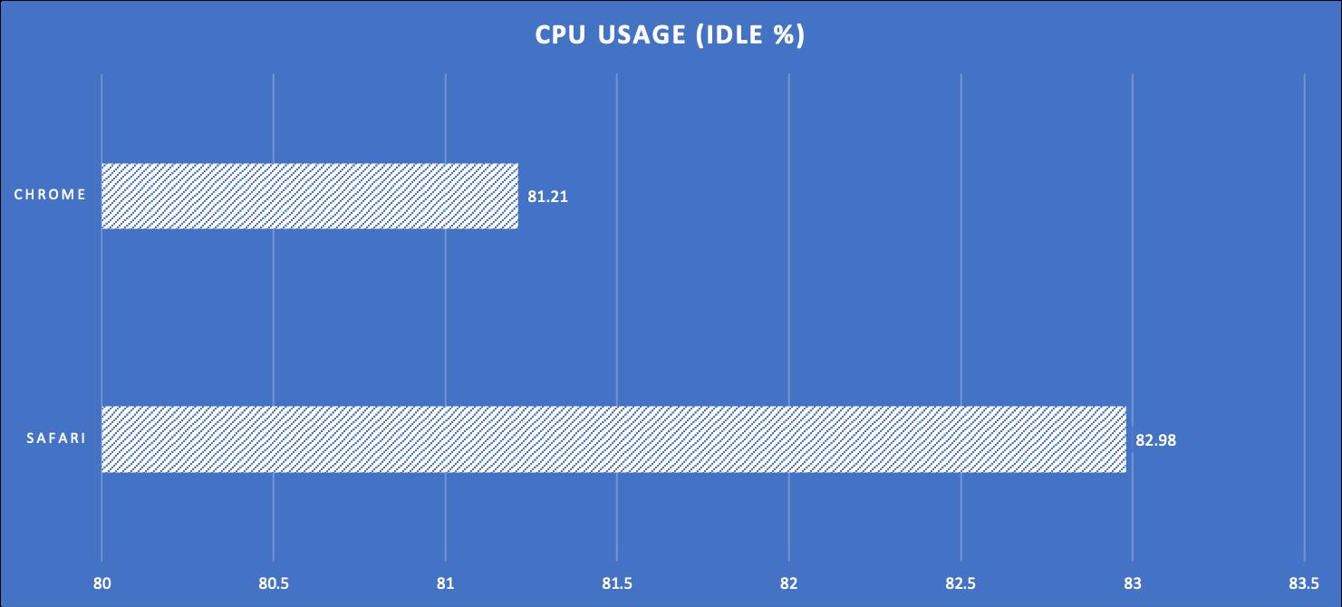 Test 4 CPU Usage